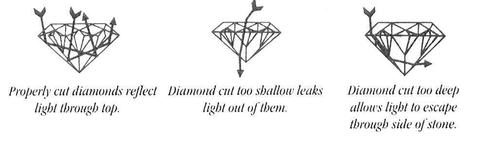 diamondbuyingexample